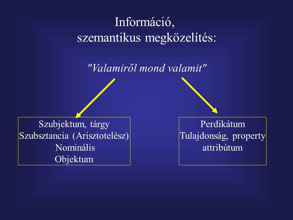 Információ, szemantikus megközelítés: Valamiről mond valamit Szubjektum, tárgy Szubsztancia (Arisztotelész) Nominális Objektum Perdikátum Tulajdonság, property attribútum