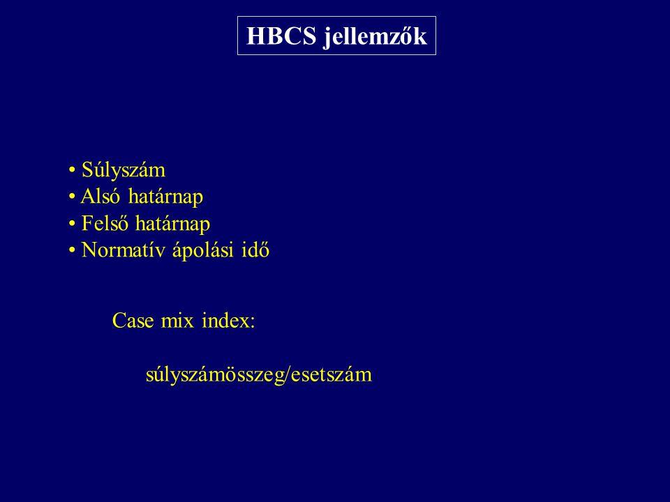 HBCS jellemzők Súlyszám Alsó határnap Felső határnap Normatív ápolási idő Case mix index: súlyszámösszeg/esetszám