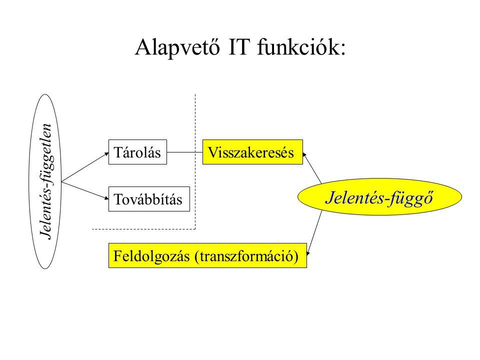 Alapvető IT funkciók: TárolásVisszakeresés Továbbítás Feldolgozás (transzformáció) Jelentés-függő Jelentés-független
