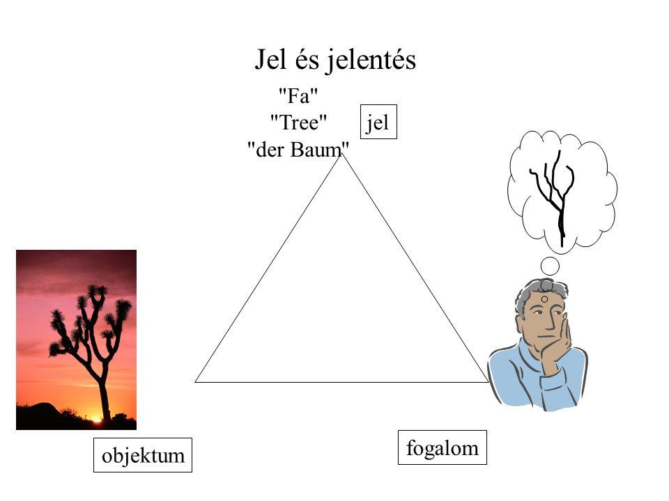 Jel és jelentés objektum Fa Tree der Baum jel fogalom