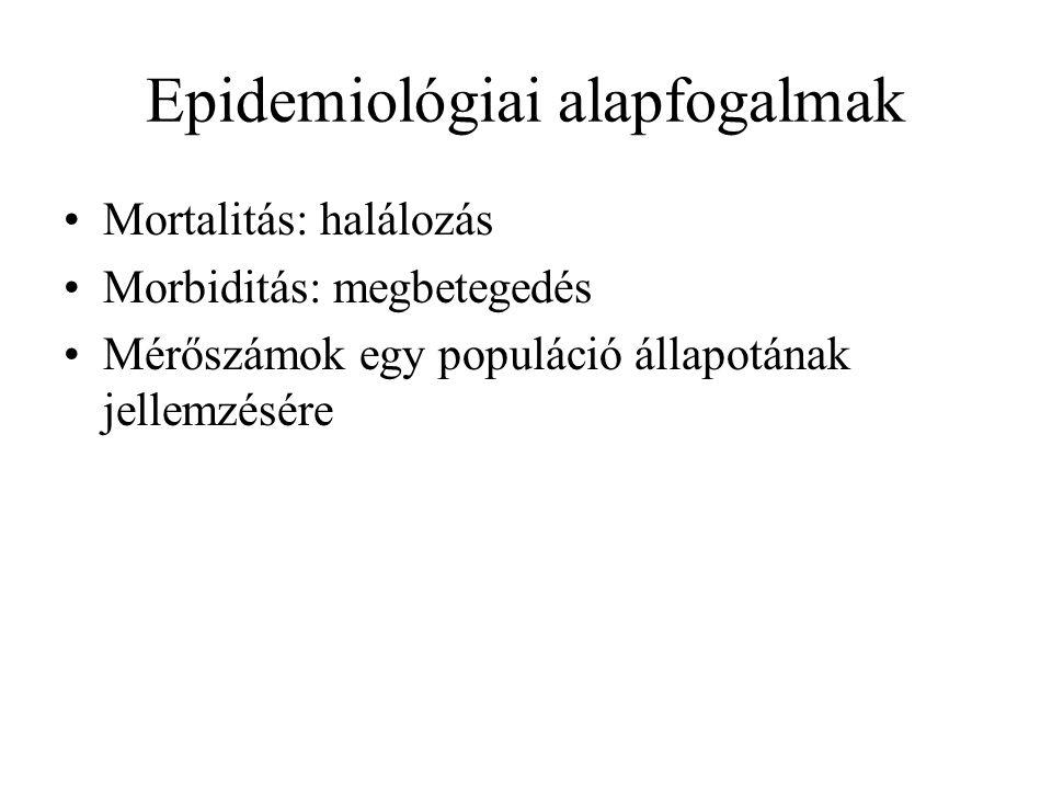 Epidemiológiai alapfogalmak Mortalitás: halálozás Morbiditás: megbetegedés Mérőszámok egy populáció állapotának jellemzésére