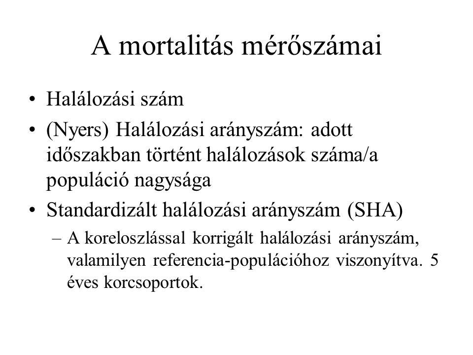 A mortalitás mérőszámai Halálozási szám (Nyers) Halálozási arányszám: adott időszakban történt halálozások száma/a populáció nagysága Standardizált halálozási arányszám (SHA) –A koreloszlással korrigált halálozási arányszám, valamilyen referencia-populációhoz viszonyítva.