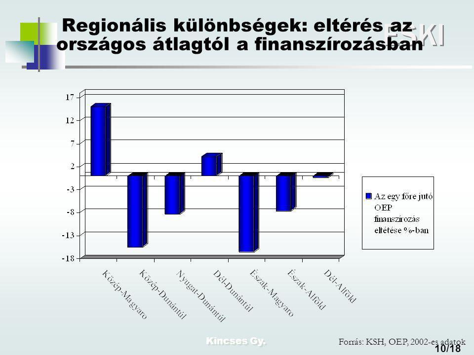 Kincses Gy. ESKI 10/18 Regionális különbségek: eltérés az országos átlagtól a finanszírozásban Forrás: KSH, OEP, 2002-es adatok
