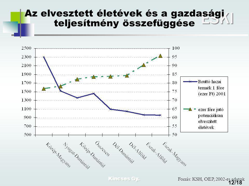 Kincses Gy. ESKI 12/18 Az elvesztett életévek és a gazdasági teljesítmény összefüggése Forrás: KSH, OEP, 2002-es adatok