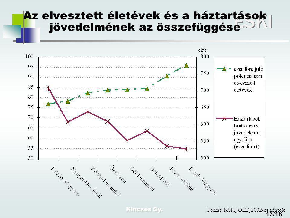Kincses Gy. ESKI 13/18 Az elvesztett életévek és a háztartások jövedelmének az összefüggése eFt Forrás: KSH, OEP, 2002-es adatok