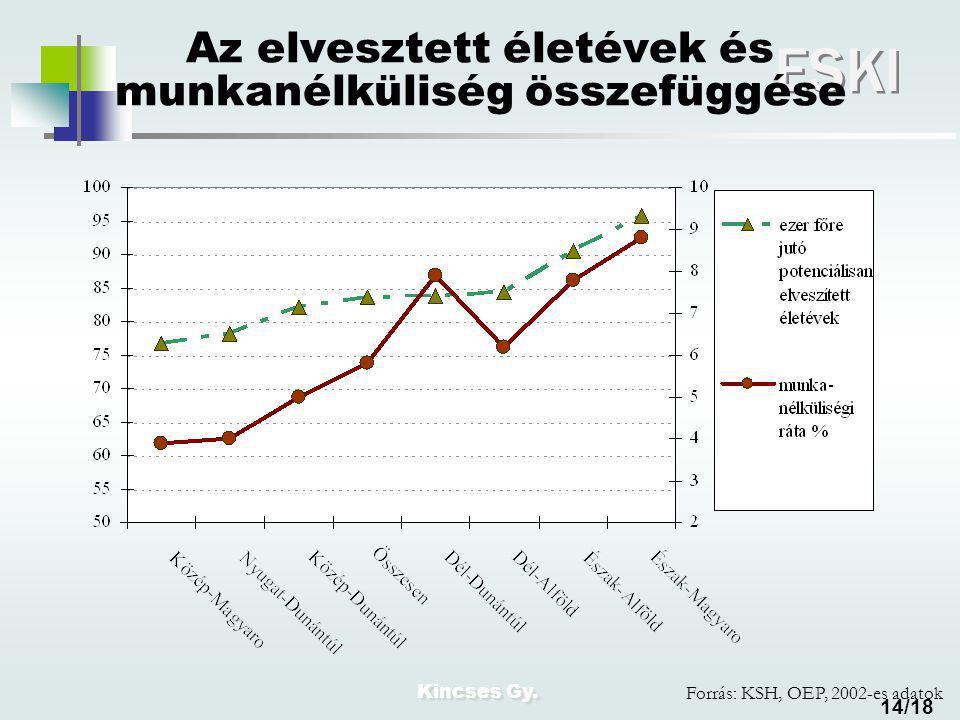 Kincses Gy. ESKI 14/18 Az elvesztett életévek és munkanélküliség összefüggése Forrás: KSH, OEP, 2002-es adatok