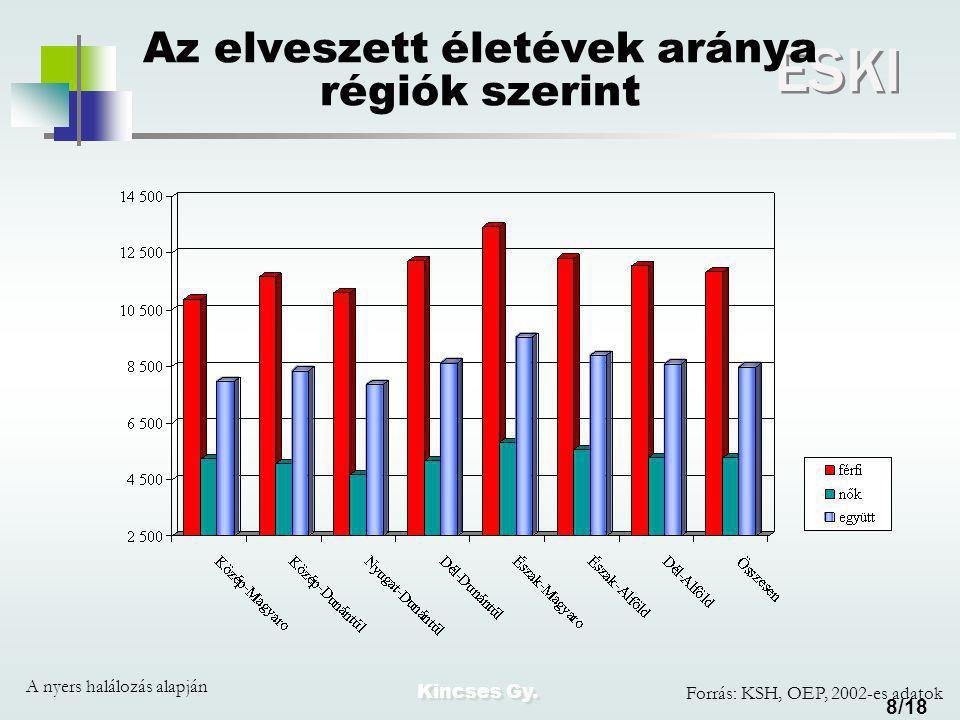 Kincses Gy. ESKI 8/18 Az elveszett életévek aránya régiók szerint A nyers halálozás alapján Forrás: KSH, OEP, 2002-es adatok