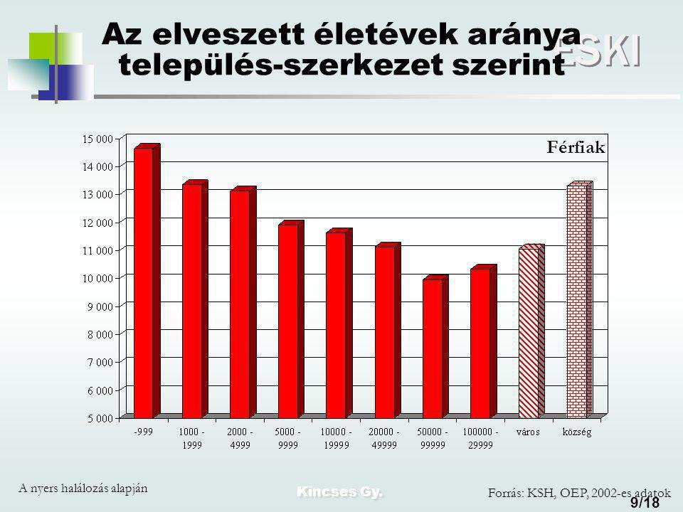 Kincses Gy. ESKI 9/18 Az elveszett életévek aránya település-szerkezet szerint A nyers halálozás alapján Férfiak Forrás: KSH, OEP, 2002-es adatok