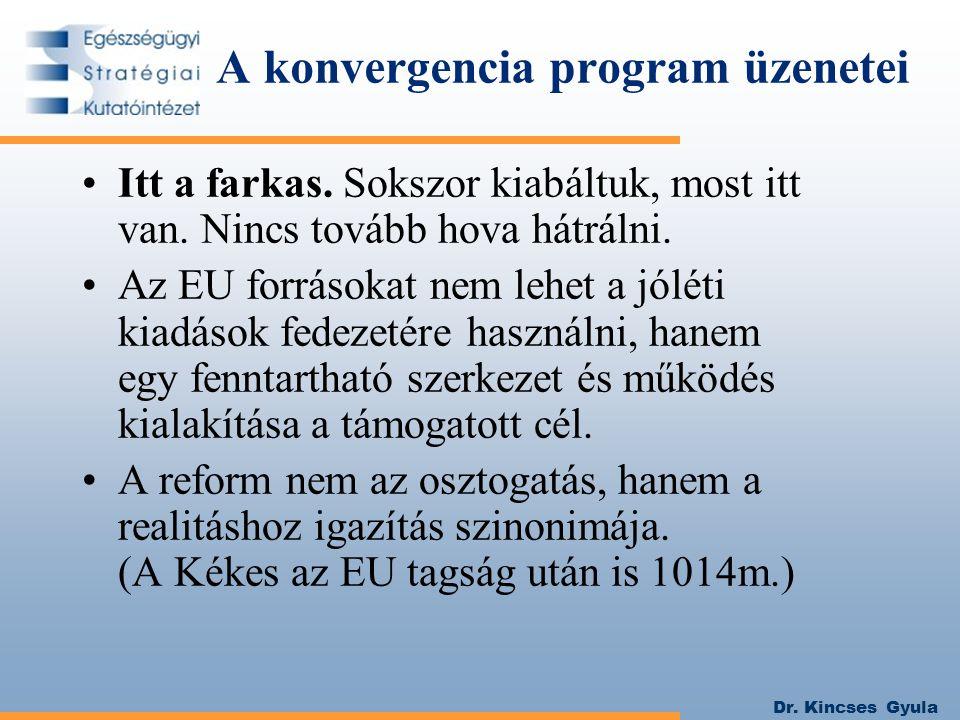 Dr. Kincses Gyula A konvergencia program üzenetei Itt a farkas.