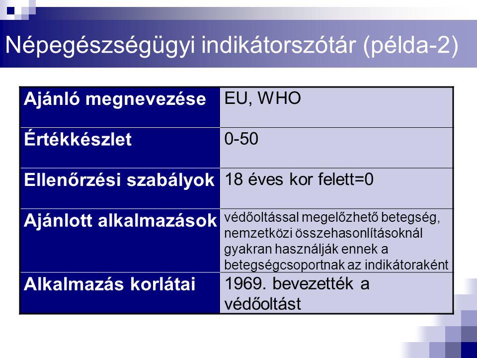 Ajánló megnevezése EU, WHO Értékkészlet 0-50 Ellenőrzési szabályok 18 éves kor felett=0 Ajánlott alkalmazások védőoltással megelőzhető betegség, nemze