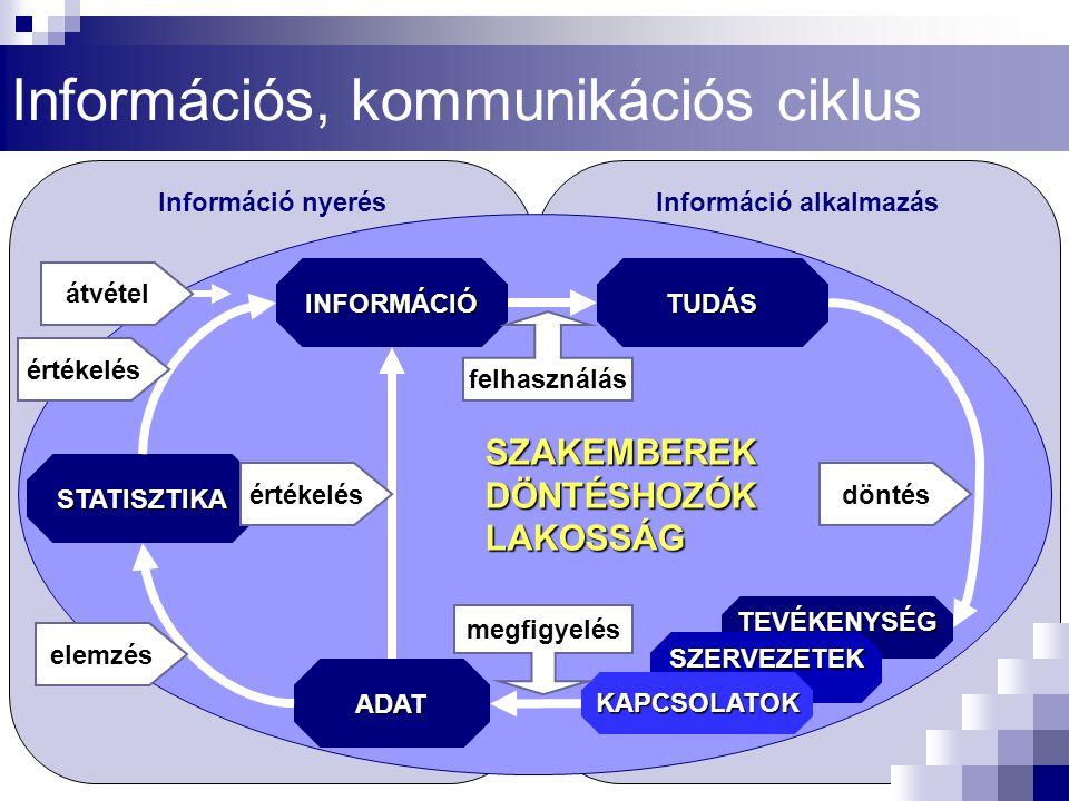 BNO-10 kódB05 Nemférfi/nő Korcsoport 0-4, 5-9, 10-14, 15-17, 0-17 Területország Időszak1960-2002 Egyéb_1 Népegészségügyi indikátorszótár (példa-4)