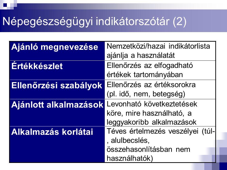 Kiindulási adat_1 Az indikátor előállításához szükséges 1.