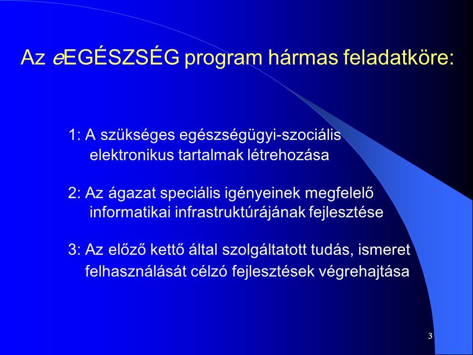 3 Az eEGÉSZSÉG program hármas feladatköre: 1: A szükséges egészségügyi-szociális elektronikus tartalmak létrehozása 2: Az ágazat speciális igényeinek megfelelő informatikai infrastruktúrájának fejlesztése 3: Az előző kettő által szolgáltatott tudás, ismeret felhasználását célzó fejlesztések végrehajtása