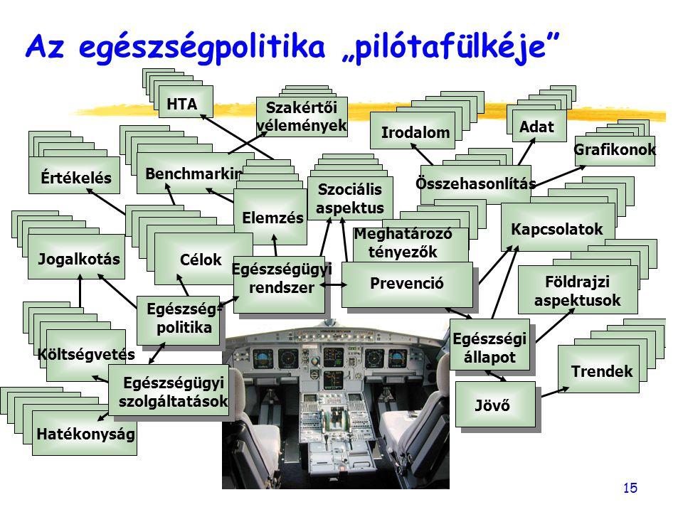 """15 Benchmarking Összehasonlítás Szakértői vélemények Adat HTA Értékelés Irodalom Grafikonok Elemzés Meghatározó tényezők Kapcsolatok Földrajzi aspektusok Trendek Célok Költségvetés Hatékonyság Jogalkotás Jövő Prevenció Egészségi állapot Az egészségpolitika """"pilótafülkéje Egészségügyi szolgáltatások Egészségügyi rendszer Egészség- politika Szociális aspektus"""