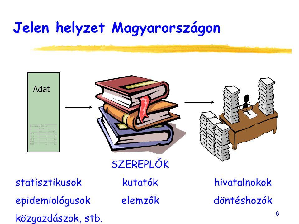 8 Adat Jelen helyzet Magyarországon SZEREPLŐK statisztikusokkutatókhivatalnokok epidemiológusokelemzőkdöntéshozók közgazdászok, stb.