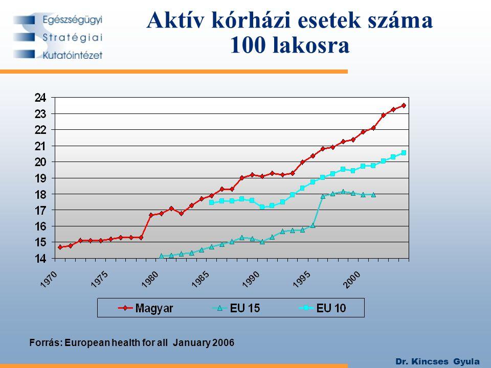 Dr. Kincses Gyula Aktív kórházi esetek száma 100 lakosra Forrás: European health for all January 2006