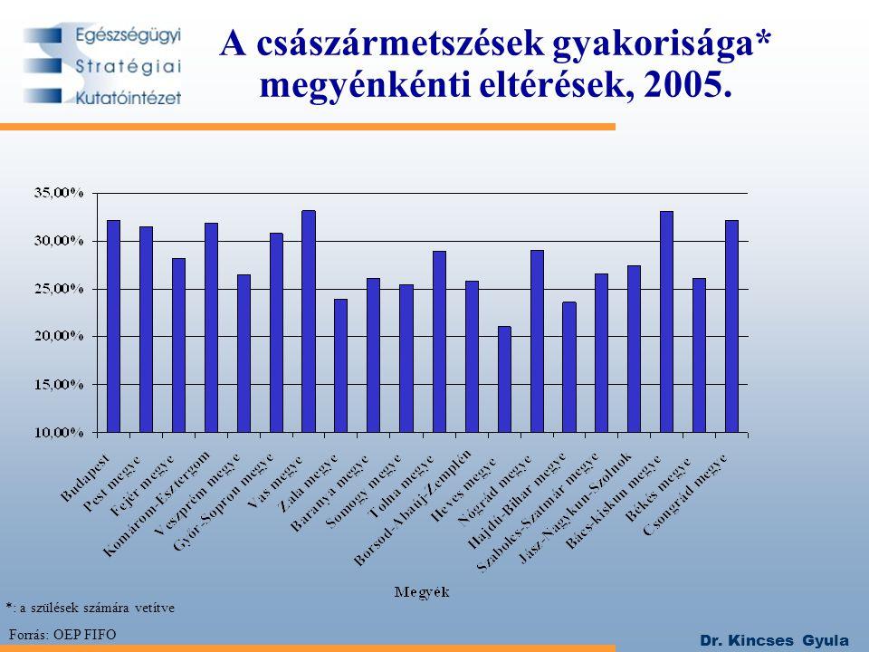 Dr. Kincses Gyula A császármetszések gyakorisága* megyénkénti eltérések, 2005. Forrás: OEP FIFO *: a szülések számára vetítve