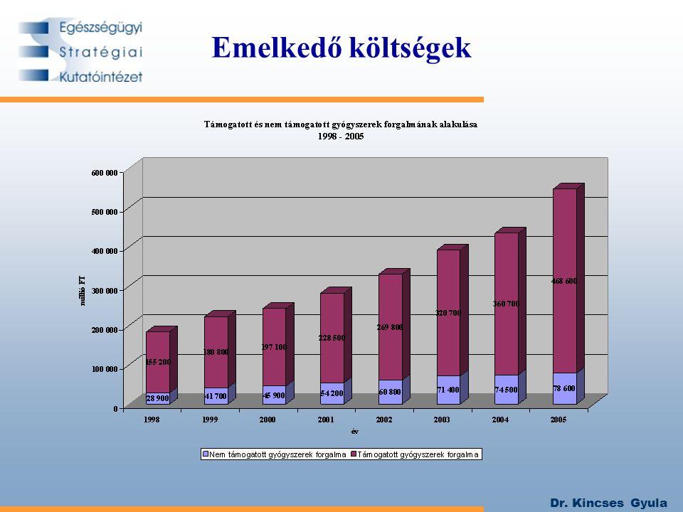 Dr. Kincses Gyula Emelkedő költségek