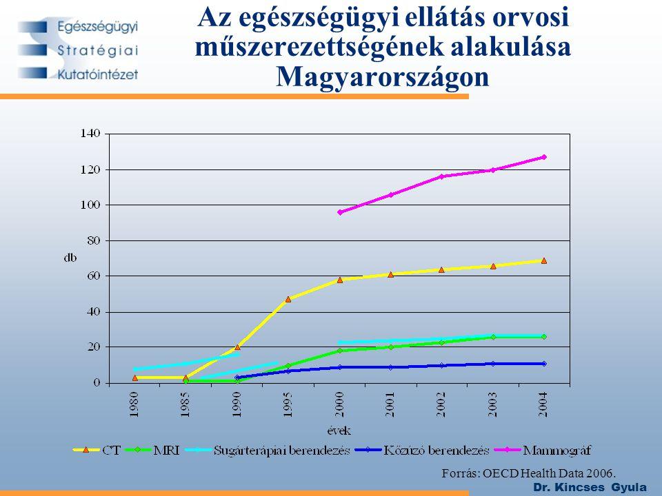 Dr. Kincses Gyula Az egészségügyi ellátás orvosi műszerezettségének alakulása Magyarországon Forrás: OECD Health Data 2006.