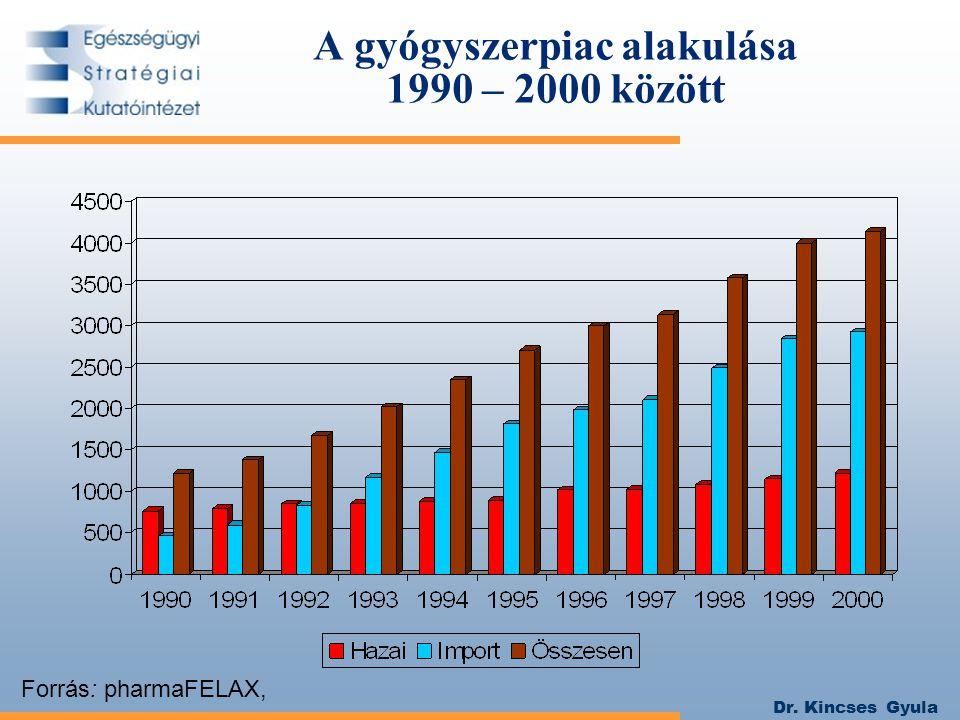 Dr. Kincses Gyula A gyógyszerpiac alakulása 1990 – 2000 között Forrás: pharmaFELAX,