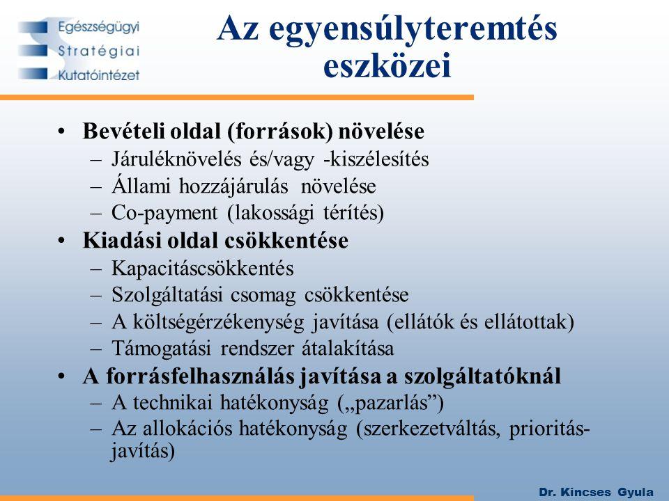 Dr.Kincses Gyula Az eü.