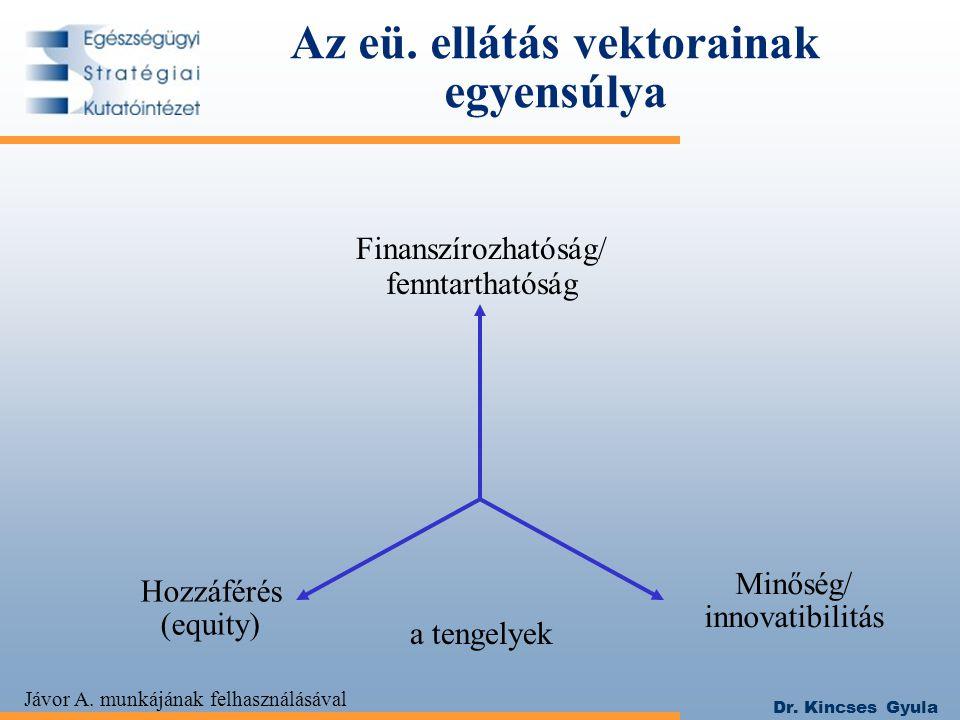 Dr. Kincses Gyula Az eü. ellátás vektorainak egyensúlya Finanszírozhatóság/ fenntarthatóság Hozzáférés (equity) Minőség/ innovatibilitás a tengelyek J