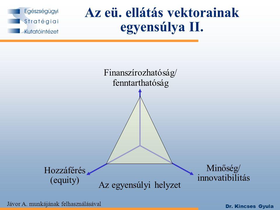 Dr. Kincses Gyula Az eü. ellátás vektorainak egyensúlya II. Hozzáférés (equity) Minőség/ innovatibilitás Az egyensúlyi helyzet Jávor A. munkájának fel