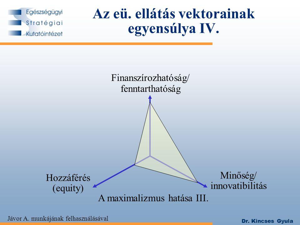 Dr. Kincses Gyula Az eü. ellátás vektorainak egyensúlya IV. Hozzáférés (equity) Minőség/ innovatibilitás A maximalizmus hatása III. Jávor A. munkájána