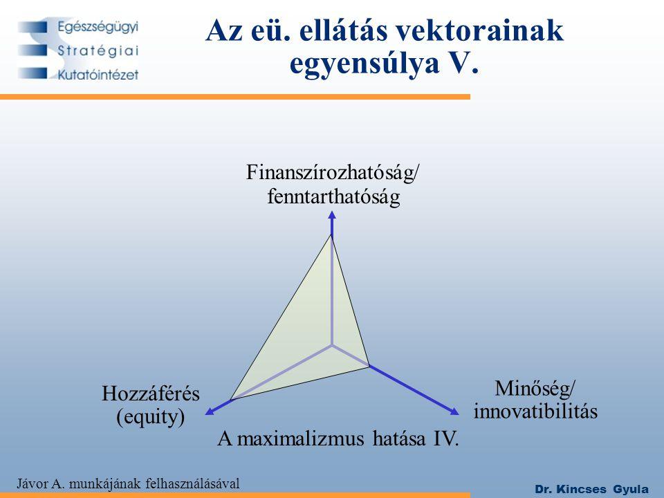 Dr. Kincses Gyula Az eü. ellátás vektorainak egyensúlya V. Hozzáférés (equity) Minőség/ innovatibilitás A maximalizmus hatása IV. Jávor A. munkájának