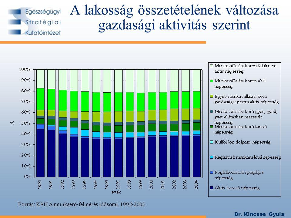 Dr. Kincses Gyula A lakosság összetételének változása gazdasági aktivitás szerint Forrás: KSH A munkaerő-felmérés idősorai, 1992-2003.