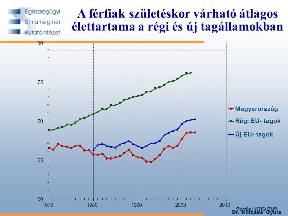 Dr. Kincses Gyula A férfiak születéskor várható átlagos élettartama a régi és új tagállamokban