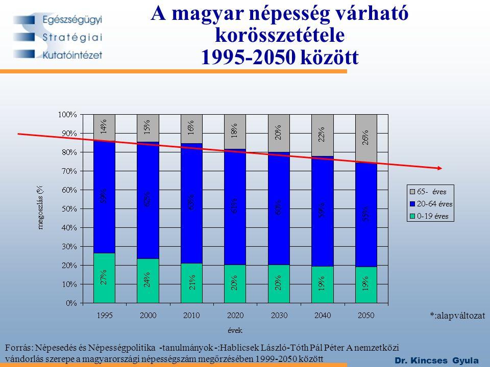 Dr. Kincses Gyula A magyar népesség várható korösszetétele 1995-2050 között *:alapváltozat Forrás: Népesedés és Népességpolitika -tanulmányok -:Hablic