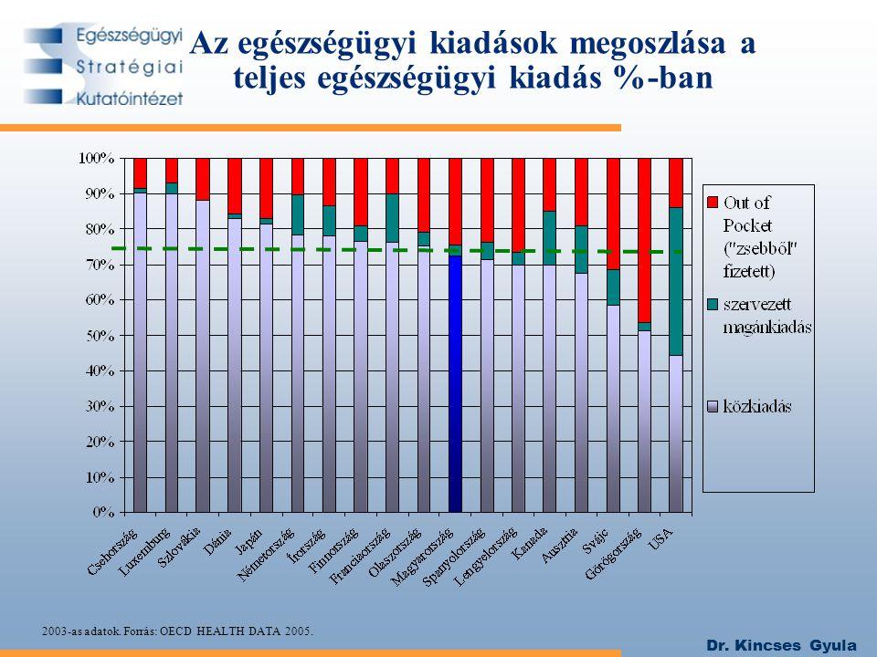 Dr. Kincses Gyula Az egészségügyi kiadások megoszlása a teljes egészségügyi kiadás %-ban 2003-as adatok. Forrás: OECD HEALTH DATA 2005.