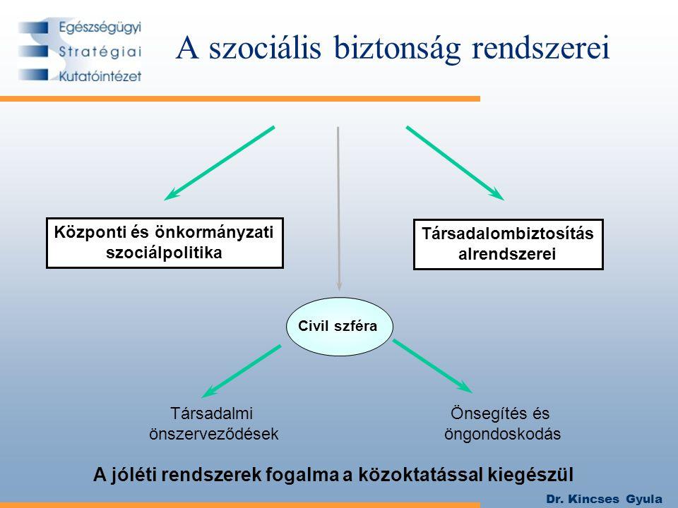 Dr. Kincses Gyula A szociális biztonság rendszerei Központi és önkormányzati szociálpolitika Társadalombiztosítás alrendszerei A jóléti rendszerek fog
