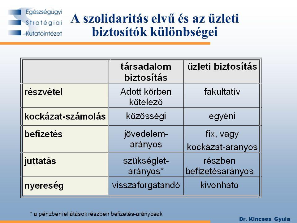 Dr. Kincses Gyula A szolidaritás elvű és az üzleti biztosítók különbségei * a pénzbeni ellátások részben befizetés-arányosak
