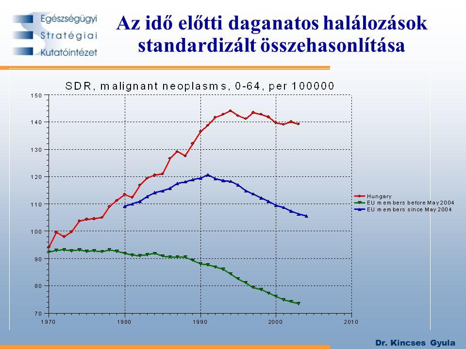 Dr.Kincses Gyula Forrás: KSH Demográfiai Évkönyv 2004.
