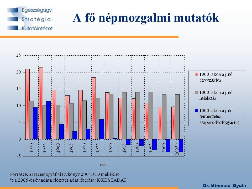 Dr. Kincses Gyula Forrás: KSH Demográfiai Évkönyv 2004. CD melléklet *: a 2005-ös év adata előzetes adat, forrása: KSH STADAT A fő népmozgalmi mutatók