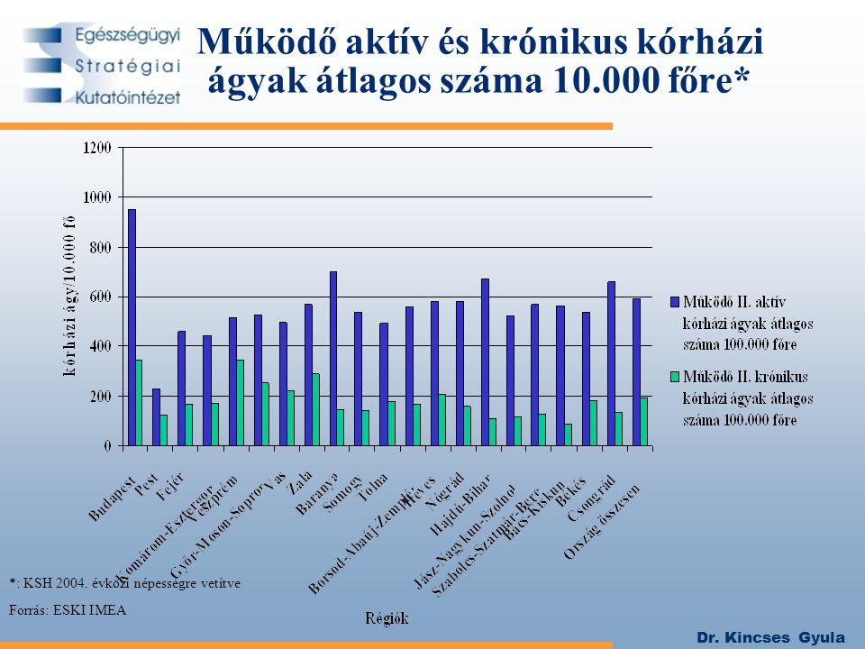Dr. Kincses Gyula Működő aktív és krónikus kórházi ágyak átlagos száma 10.000 főre* *: KSH 2004. évközi népességre vetítve Forrás: ESKI IMEA