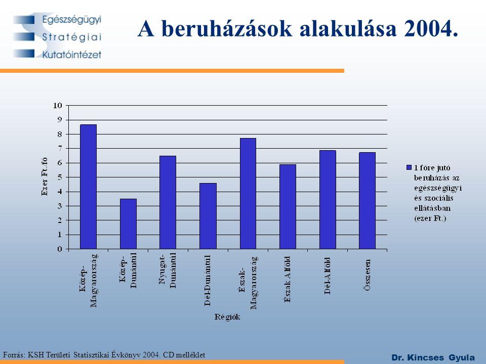 Dr. Kincses Gyula A beruházások alakulása 2004. Forrás: KSH Területi Statisztikai Évkönyv 2004. CD melléklet