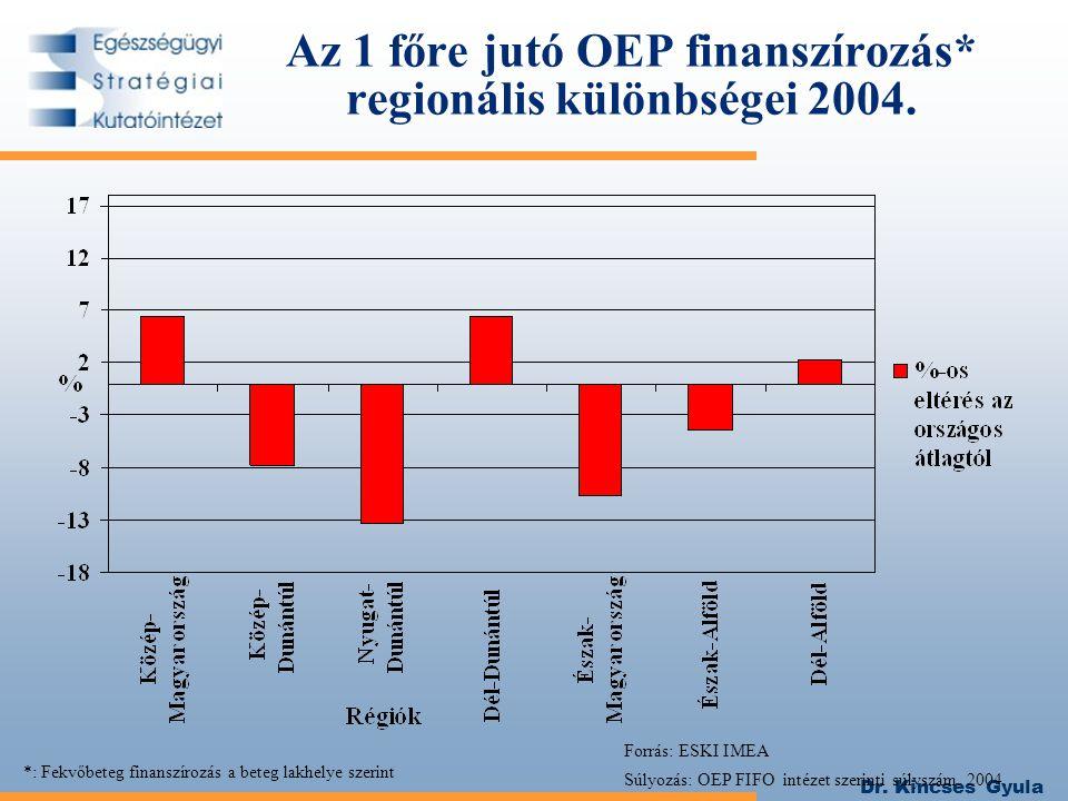 Dr. Kincses Gyula Az 1 főre jutó OEP finanszírozás* regionális különbségei 2004. Forrás: ESKI IMEA Súlyozás: OEP FIFO intézet szerinti súlyszám, 2004.
