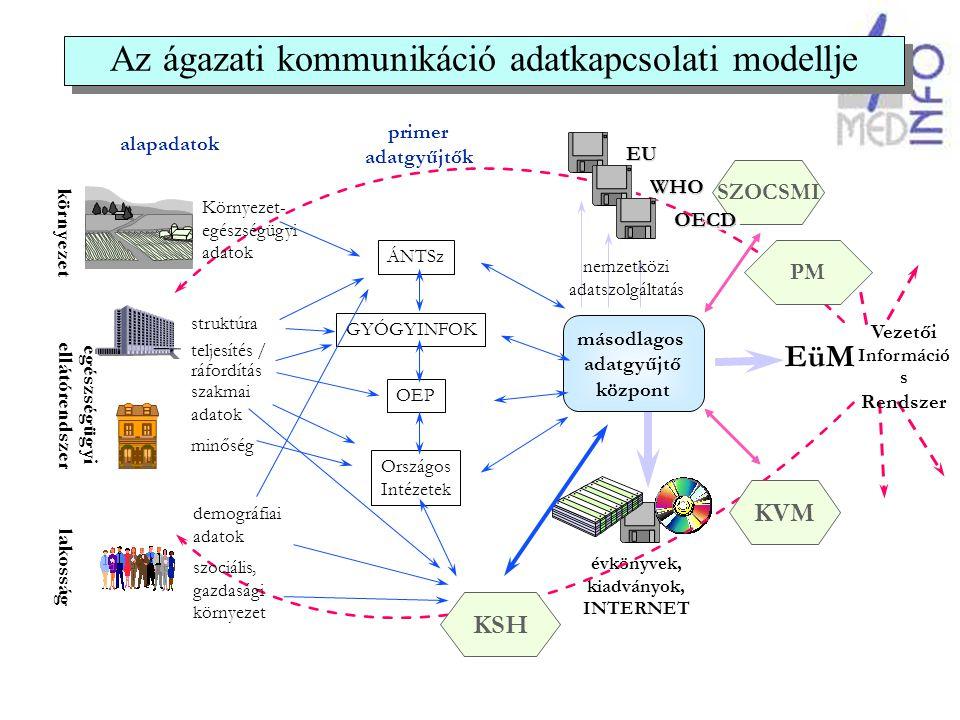 Az információs társadalom hatása az egészségügyi szolgáltatókra főirány: a szolgáltatók kommunikációja, az orvos-orvos közötti kommunikáció, a telemedicina fejlesztése –hálózatfejlesztés (VPN jelleggel) –szabványfejlesztés technikai szabványok (CEN, HL7, stb.) szakmai szabályok az orvosi tudás kiterjesztése és globalizációja –a szakmai tudás és szabályozás egységesülése –IT alapú képzés, továbbképzés, szakképzés, tudás- ellenörzés.