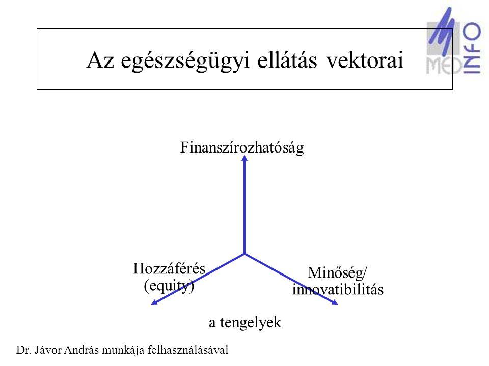 Az egészségügyi ellátás vektorai Finanszírozhatóság Hozzáférés (equity) Minőség/ innovatibilitás a tengelyek Dr.