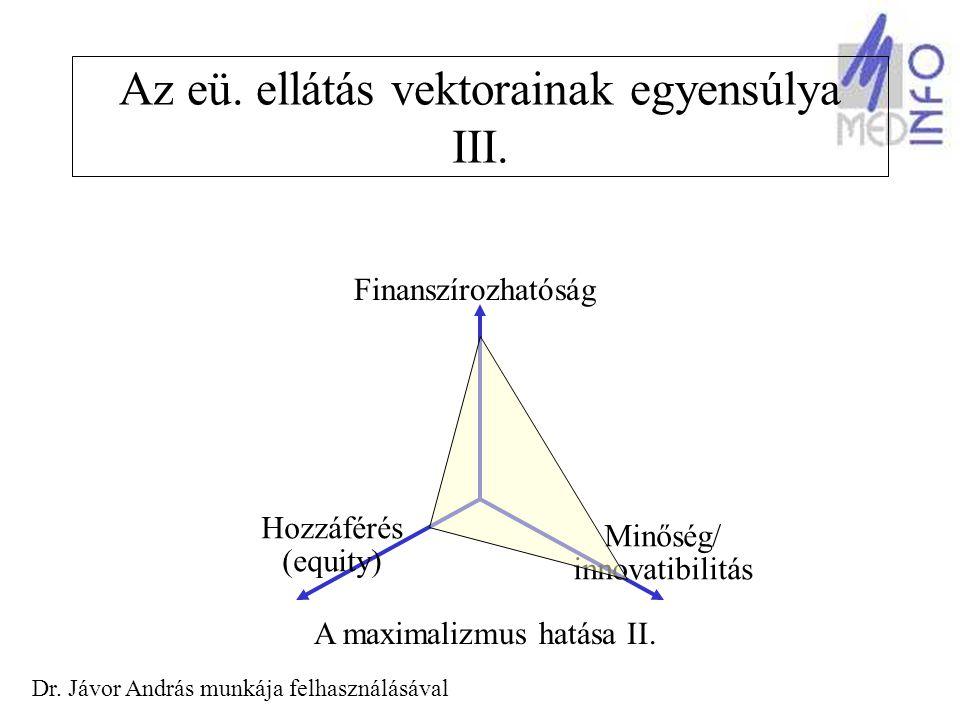 Az ágazati kommunikáció adatkapcsolati modellje évkönyvek, kiadványok, INTERNET Vezetői Információ s Rendszer EüM struktúra teljesítés / ráfordítás minőség szakmai adatok alapadatok környezet egészségügyi ellátórendszer lakosság demográfiai adatok szociális, gazdasági környezet Környezet- egészségügyi adatok KVM SZOCSMI PM nemzetközi adatszolgáltatás EUEU WHOWHO OECDOECD másodlagos adatgyűjtő központ primer adatgyűjtők ÁNTSz GYÓGYINFOK OEP Országos Intézetek KSH