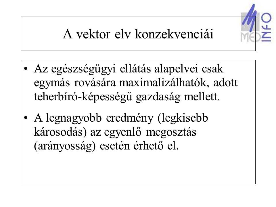 A vektor elv konzekvenciái Az egészségügyi ellátás alapelvei csak egymás rovására maximalizálhatók, adott teherbíró-képességű gazdaság mellett.