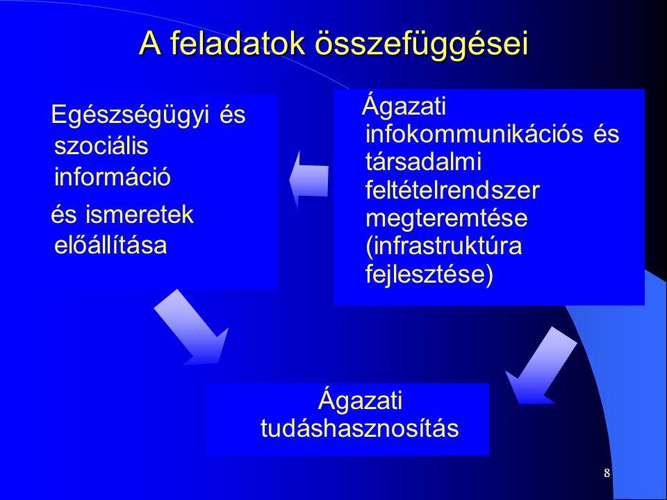 8 A feladatok összefüggései Egészségügyi és szociális információ és ismeretek előállítása Ágazati infokommunikációs és társadalmi feltételrendszer megteremtése (infrastruktúra fejlesztése) Ágazati tudáshasznosítás