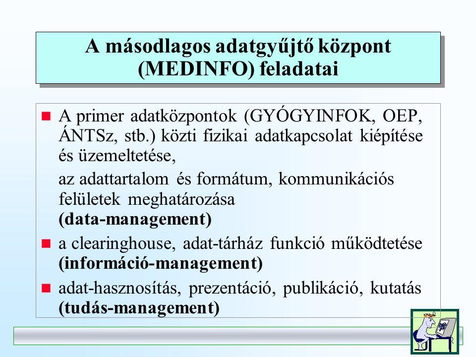 A másodlagos adatgyűjtő központ (MEDINFO) feladatai A primer adatközpontok (GYÓGYINFOK, OEP, ÁNTSz, stb.) közti fizikai adatkapcsolat kiépítése és üzemeltetése, az adattartalom és formátum, kommunikációs felületek meghatározása (data-management) a clearinghouse, adat-tárház funkció működtetése (információ-management) adat-hasznosítás, prezentáció, publikáció, kutatás (tudás-management)