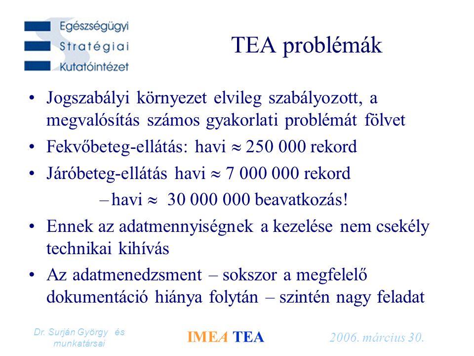 Dr. Surján György és munkatársai IMEA TEA 2006. március 30. TEA problémák Jogszabályi környezet elvileg szabályozott, a megvalósítás számos gyakorlati