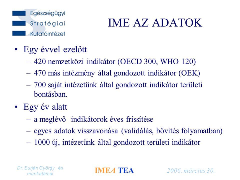 Dr. Surján György és munkatársai IMEA TEA 2006. március 30. IME AZ ADATOK Egy évvel ezelőtt –420 nemzetközi indikátor (OECD 300, WHO 120) –470 más int