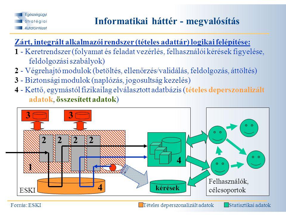 4 Informatikai háttér - megvalósítás Forrás: ESKI Zárt, integrált alkalmazói rendszer (tételes adattár) logikai felépítése: 1 - Keretrendszer (folyamat és feladat vezérlés, felhasználói kérések figyelése, feldolgozási szabályok) 2 - Végrehajtó modulok (betöltés, ellenőrzés/validálás, feldolgozás, áttöltés) 3 - Biztonsági modulok (naplózás, jogosultság kezelés) 4 - Kettő, egymástól fizikailag elválasztott adatbázis (tételes deperszonalizált adatok, összesített adatok) ESKI Tételes deperszonalizált adatokStatisztikai adatok 2222 33 1 kérések 4 Felhasználók, célcsoportok