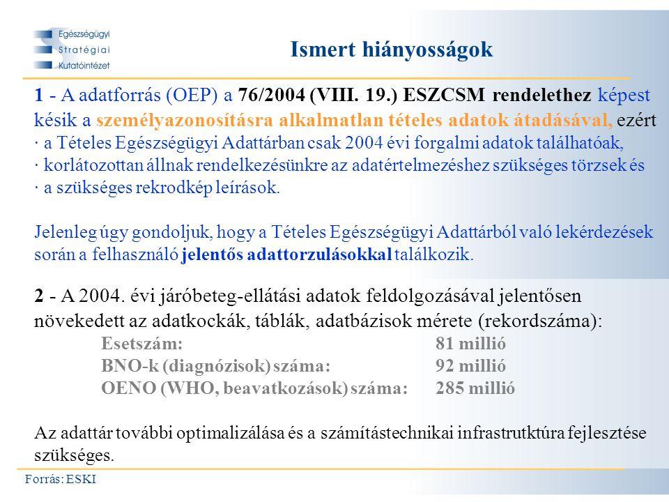 Ismert hiányosságok Forrás: ESKI 1 - A adatforrás (OEP) a 76/2004 (VIII.